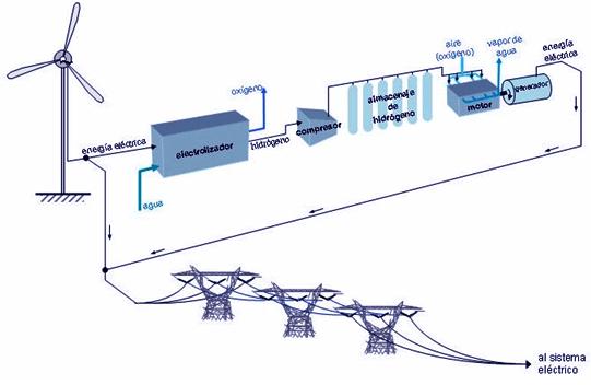 Procesado de la energía eólica
