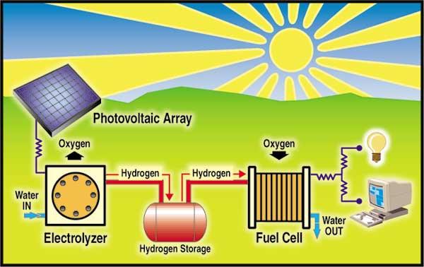 Uso de la energía solar
