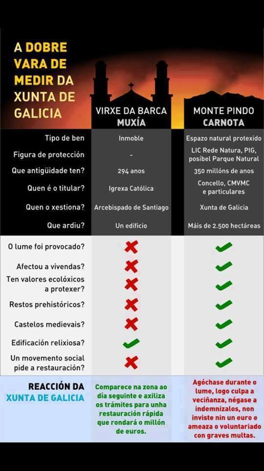 Comparativa reacción de la Xunta ante el incendio de la Iglesia de Muxia y el monte Pindo