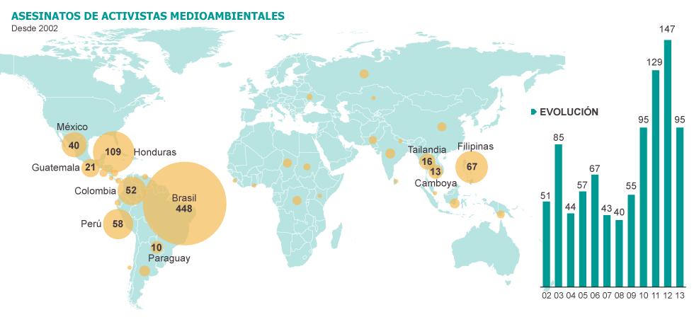 asesinatos_ecologistas_mundo